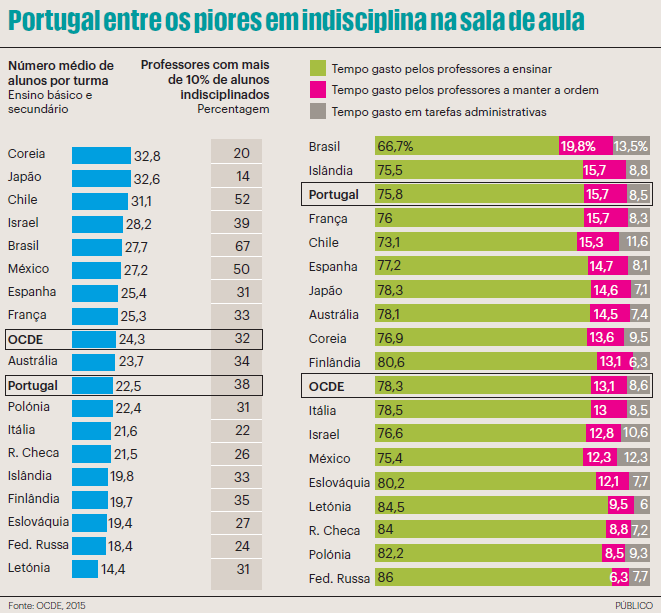 portugal piores indisciplina_público5abril2016