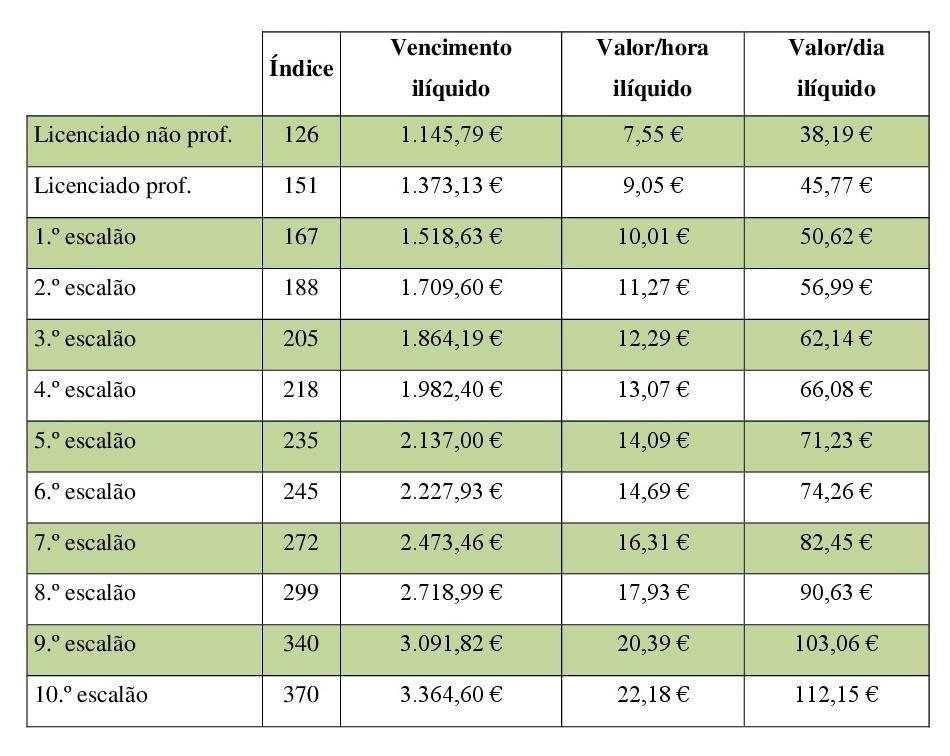 Cálculo do custo da hora de trabalho por índice remuneratório